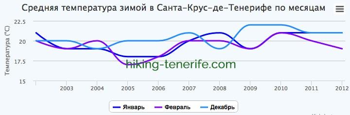 температура и погода на тенерифе зимой